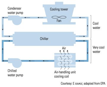 Proving Flow Through Chillers Industry Articles Dwyer